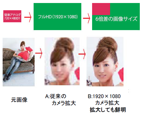 VSC-HD2200説明